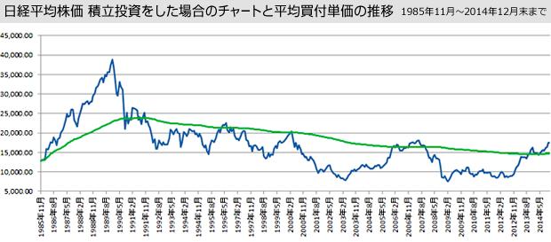 日経平均株価 積立投資をした場合のチャートと平均買付単価の推移