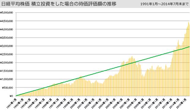 日経平均株価 積立投資をした場合の時価評価額の推移