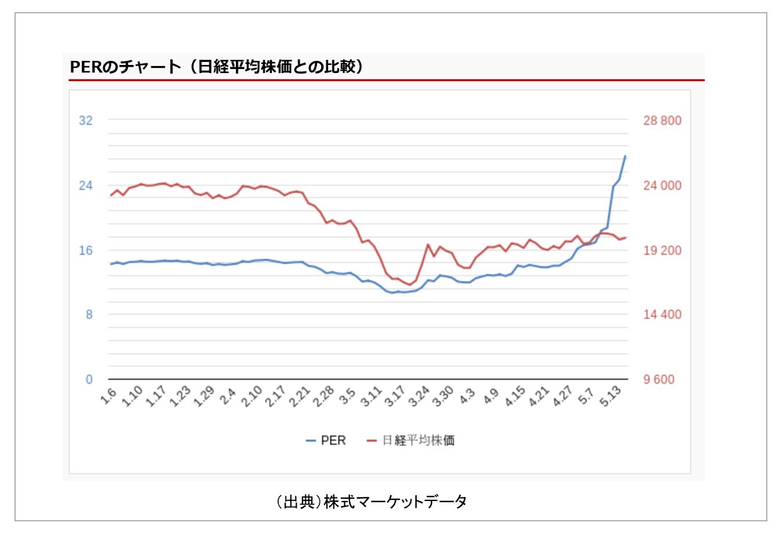 平均 株価